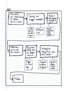 peta i-think 6 - peta alir 2-contoh soalan dan peta pemikiran oleh cg rithuwan nasir