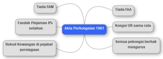 Cg Rithuwan sifu2b - mindmap - Akta Perkongsian 1961