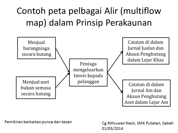 Example of Multi flow map in accounting principles subject